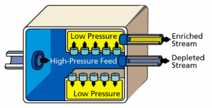 (Top) Gaseous diffusion works to separate a mixture of gases by allowing the mixture to go through a membrane that distinguishes each gas by its relative speed. Courtesy of the Nuclear Regulatory Commission. (Bottom) These gas centrifuges are used in a U.S. enrichment plant. Courtesy of  Teledyne Brown Engineering.