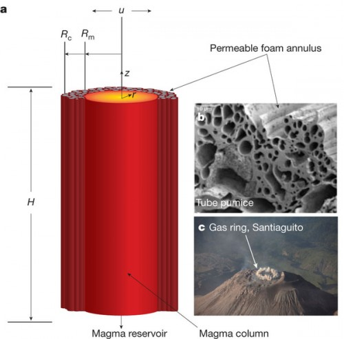 Mathematical Model for Magma Wagging Courtesy of Professor Bercovici