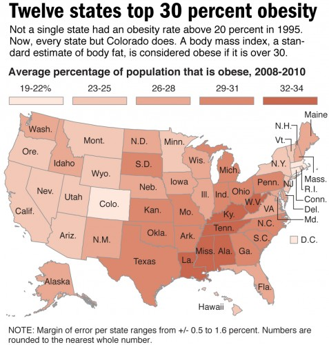 The rising rates of morbid obesity in the united states