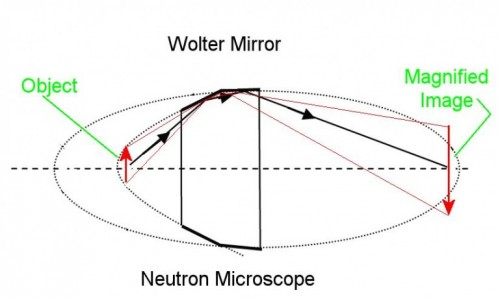 Schematic of a simple Wolter Mirror, in which shallow incidence angles allow redirection of neutron beams. Courtesy of Gizmag.
