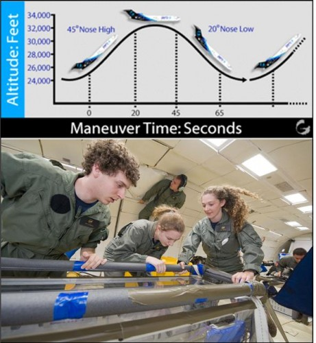 Top: Zero-G Parabolic Flight. Bottom: Members of the Yale Drop Team contribute to the next generation of pace Scsience as they study the Raleigh Taylor Instability in Changing Gravities as part of the RGEFP. Courtesy of NASA.
