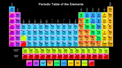 The periodic table of elements in its most up to date form http://chemistry.about.com/od/periodictables/ig/Printable-Periodic-Tables/Periodic-Table-Wallpaper.htm