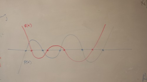 Diagram of interlacing polynomials and their alternating roots. Courtesy of Daniel Spielman.