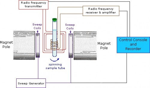 In the Continuous Wave (CW) method, the sample is spun between poles of a powerful magnet. The Antenna coil delivers radio frequency radiation. The receiver coil surrounds the sample, and emission of absorbed energy is monitored. A spectrum is acquired by varying the magnetic field. Courtesy of the Michigan State University Chemistry Department.