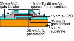 The cross section of the fabrication of a thin-film transistor on a polymer substrate (orange). Graphic courtesy of ETH Zürich