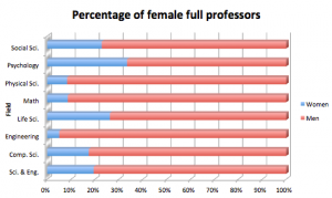 Representation of female full professors across fields. Data courtesy of National Science Foundation, Division of Science Resource Statistics (2006).
