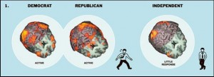 "2.Results from a study by Iacoboni et. al showed that Men's brains were activated when they looked at the words ""Democrat"" and ""Republican"" but not ""Independent"". The images represent the combined data gathered from several subjects. Image courtesy of the New York Times."