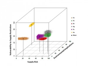 """A more comprehensive way to look at criticality of a metal: any metal element can be evaluated in a 3-D """"criticality space"""" that may help predict supply and demand. Courtesy of Barbara Reck. COURTESY OF BARBARA RECK."""