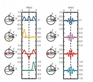 Qubit states are represented by diagrams known as Bloch spheres. The researchers used qubit states prepared in the six cardinal points of the Bloch sphere to create their cat states. Image courtesy of Brian Vlastakis.