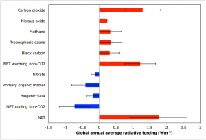 As Earth's surface lost swaths of forest and desert landscapes grew prominent, the chemical composition of the atmosphere changed. This graphic from Unger's recent paper illustrates the changing influence of atmospheric chemicals between the Mid-Pliocene and preindustrial periods. (Image courtesy of Nadine Unger.)