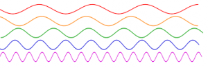 Each wavelength produces a different color. The largest wavelengths are red and the smallest are purple. Image courtesy of Boundless Physics Textbooks.
