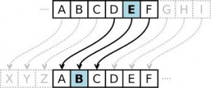 The Caesar Shift Cipher, invented by the Romans, was the first substitution cipher. Each letter in the alphabet was shifted forward a pre-set number of places, with z looping back to a. Image Courtesy of Wikimedia.