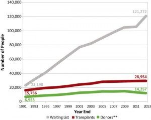 The graph above illustrates the increasing demand for transplant organs