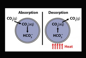 Heat can be used to release captured CO2 for safe storage. Image courtesy of Vericella, J. J. et al, Nature Communications.