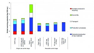 A chart from the UK Environment Agency notes Global Warming Potentials (GWPs) for each alternative, assuming each was reused to outperform a standard HDPE plastic bag occasionally reused. However, environmental impact is not just about GWP, and people need to understand the complexity of factors at play. Image courtesy of Environment Agency.