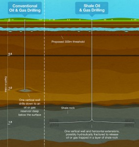 Drilling for unconventional oil and gas requires a vertical well up to two miles deep followed by additional horizontal extensions created by fracking (right). Conventional wells are often shallower and consist of a single vertical bore (left). (Image by UK Department of Energy and Climate Change)