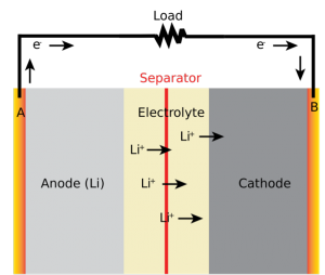 A diagram of a typical lithium ion battery, which consists of an anode, a separator, a cathode, and an electrolyte. When the battery overheats, the separator becomes damaged, causing an internal short-circuiting.