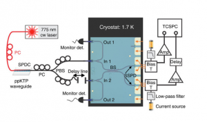 The inner schematics of the quantum information chip provide the map for guiding individual photons to the appropriate locations. Without the crucial pathways created by waveguides, there would not be any effective transmission of information. Image courtesy of Hong Tang