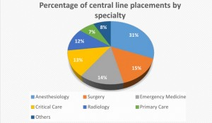 A pie chart indicating the percentage of central line placements by medical specialty. Central line insertion is a technique carried out by a wide range of specialists with different levels of expertise and comfort levels. Image courtesy of Brandon Hudik and Andres Ornelas Vargas.