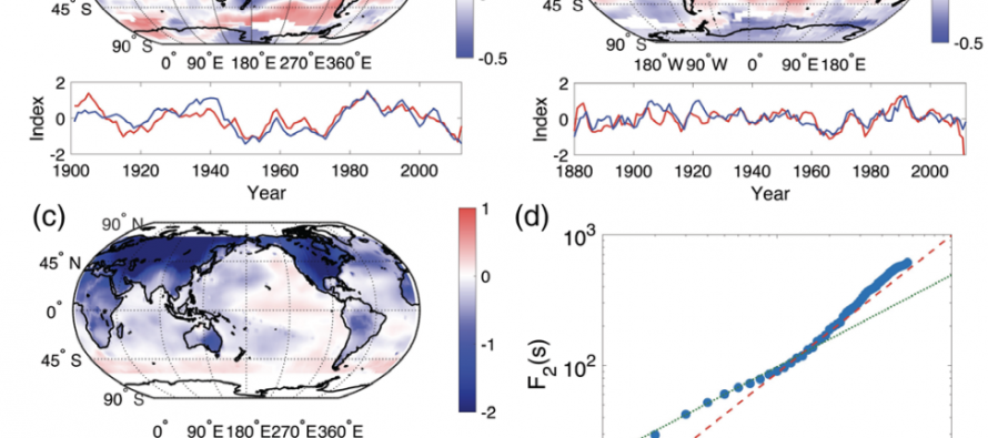 Pink Noise and Climate Change